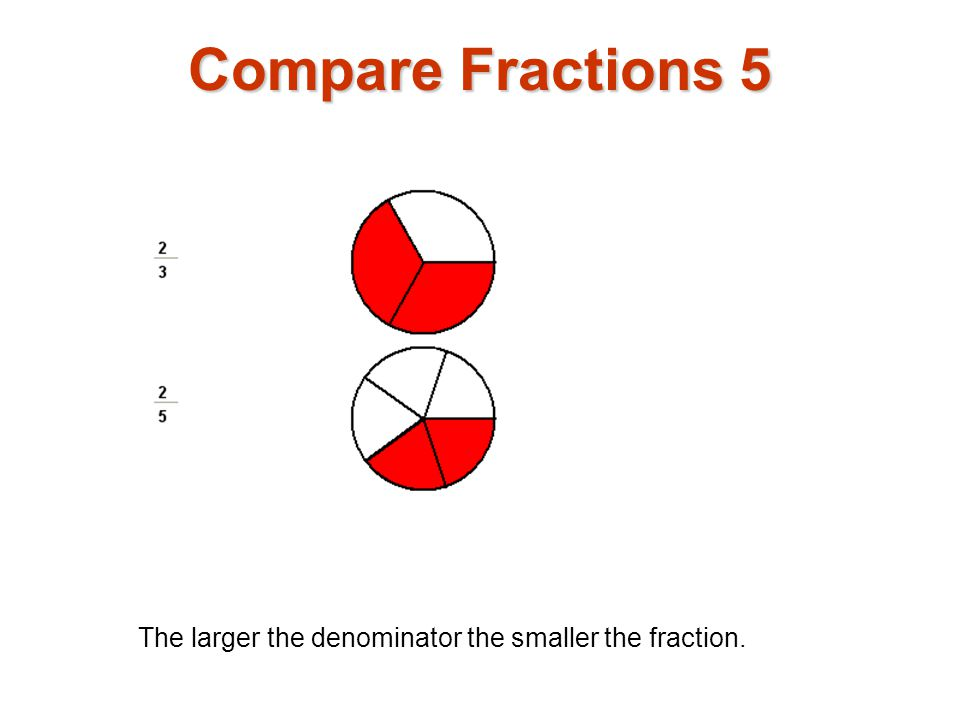 Compare Fractions 5 The larger the denominator the smaller the fraction.