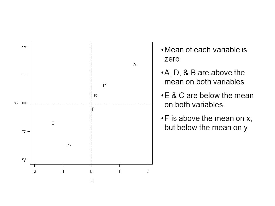 Mean of each variable is zero