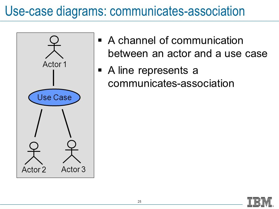 Use-case diagrams: communicates-association
