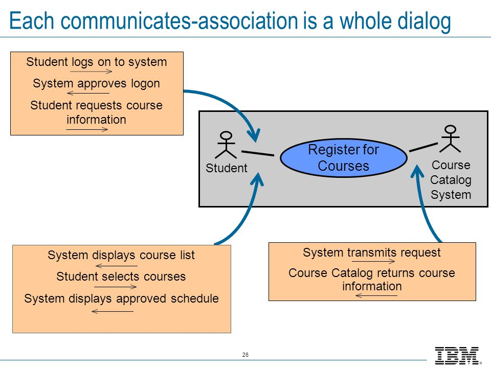 Each communicates-association is a whole dialog