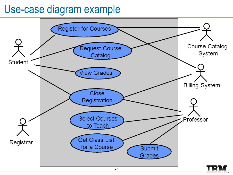Use-case diagram example