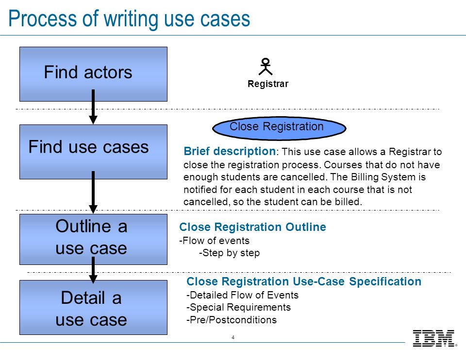 Process of writing use cases
