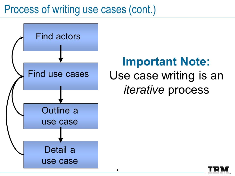 Process of writing use cases (cont.)
