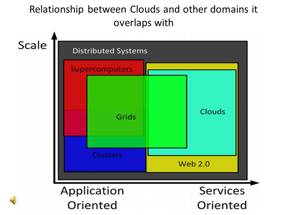 Relationship between Clouds and other domains it overlaps with