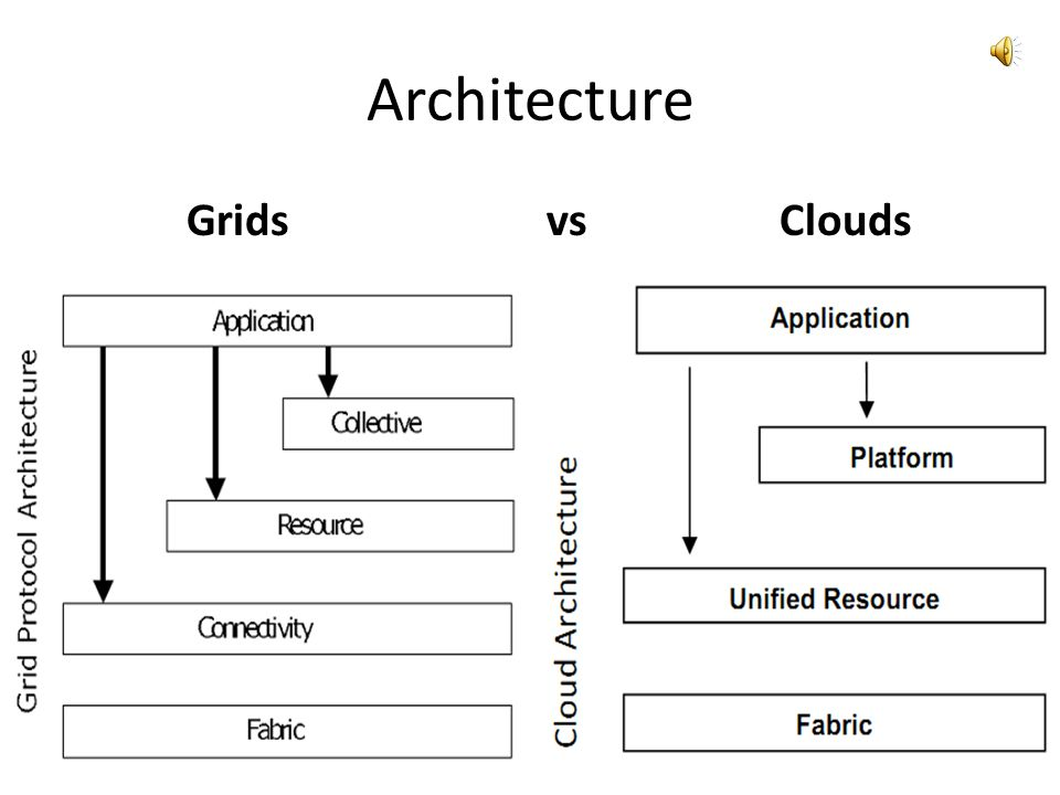 Architecture Grids vs Clouds