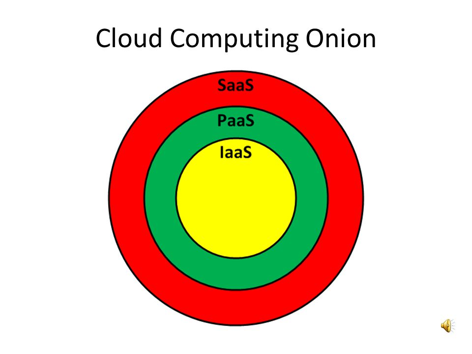 Cloud Computing Onion
