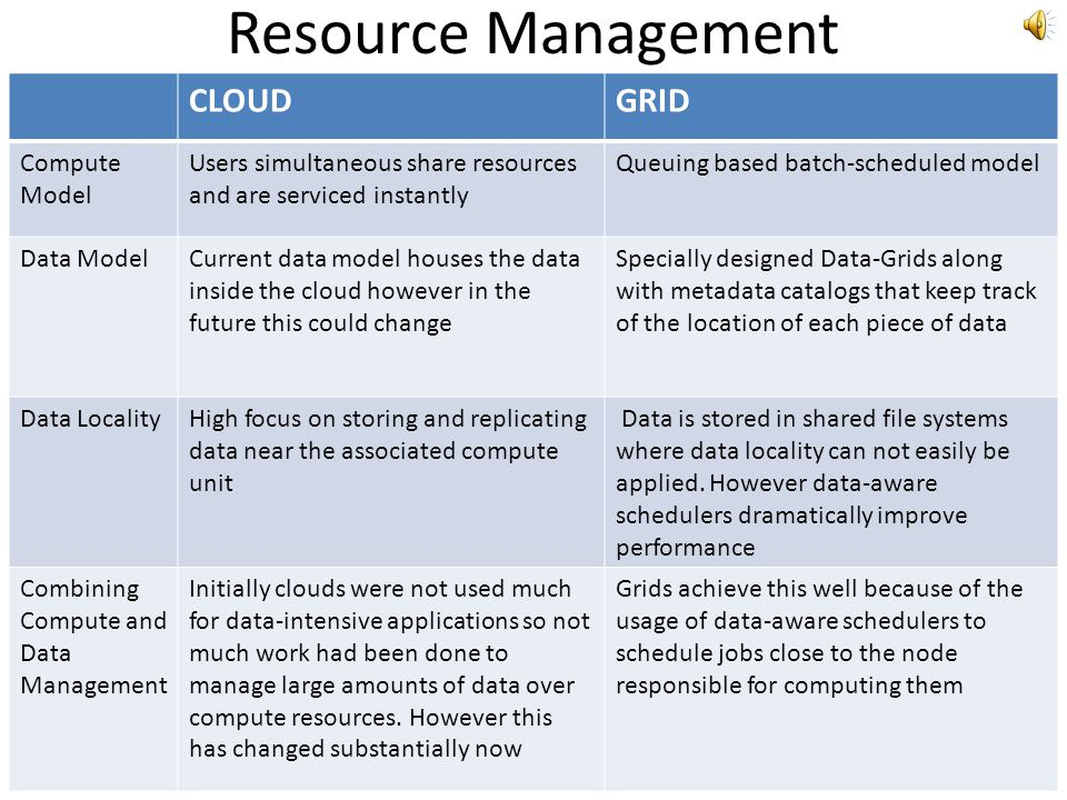Resource Management CLOUD GRID Compute Model