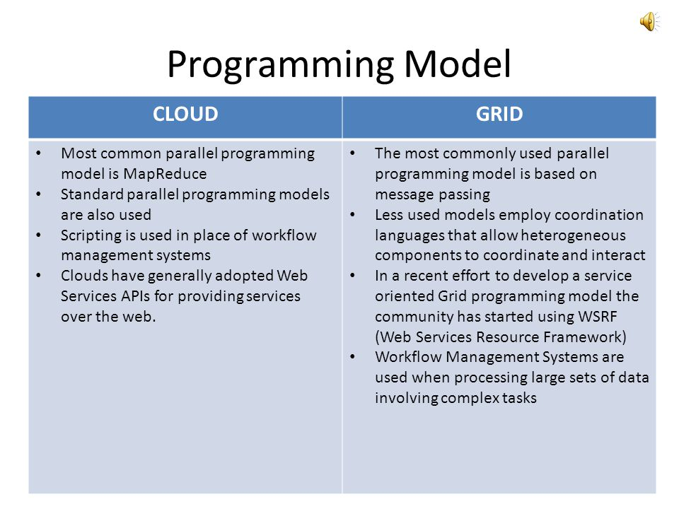 Programming Model CLOUD GRID