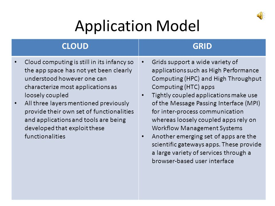 Application Model CLOUD GRID