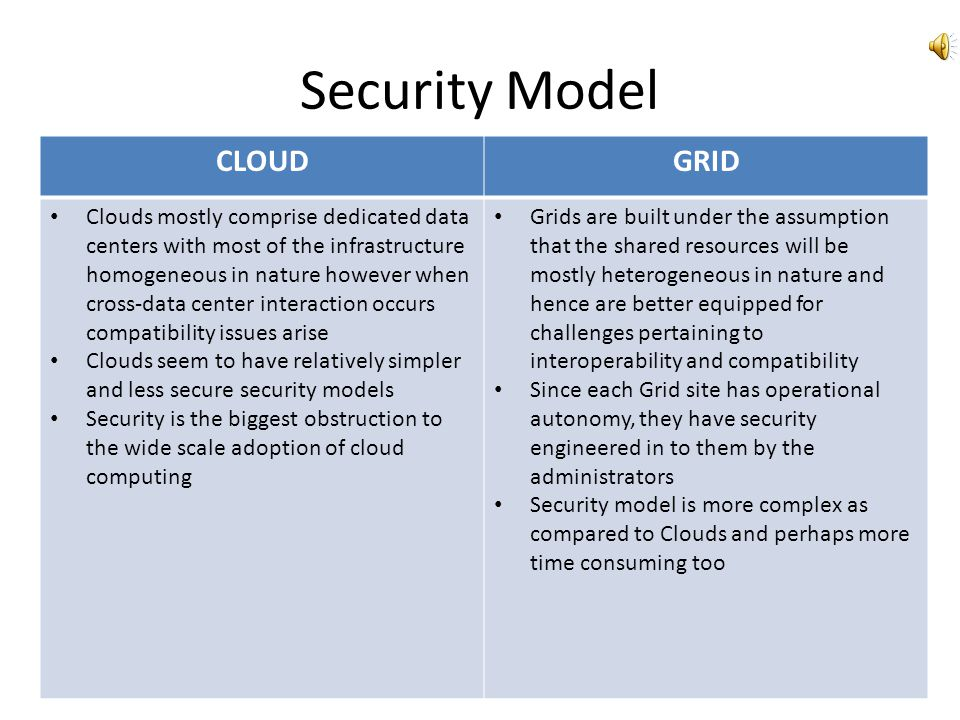 Security Model CLOUD GRID
