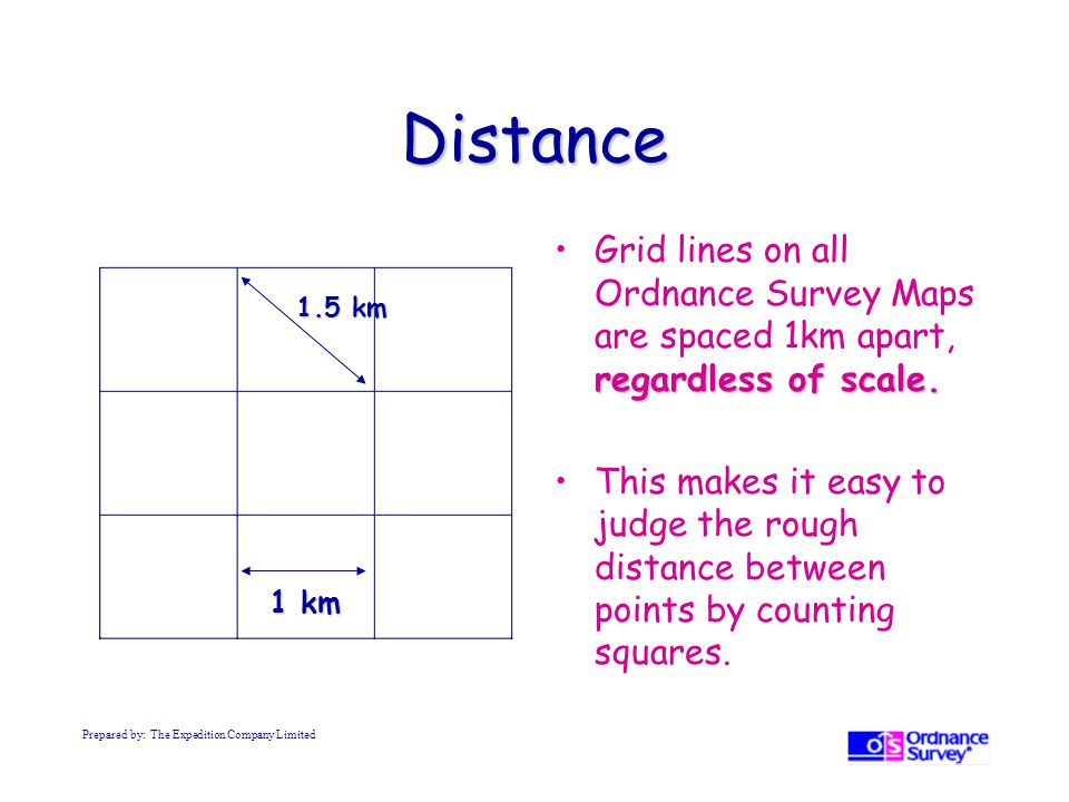 Distance Grid lines on all Ordnance Survey Maps are spaced 1km apart, regardless of scale.