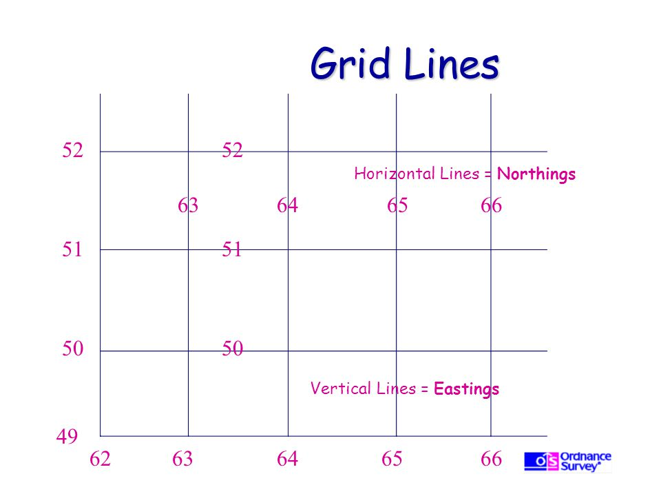 Grid Lines 52. 52. Horizontal Lines = Northings. 63. 64. 65. 66. 51. 51. 50. 50. Vertical Lines = Eastings.