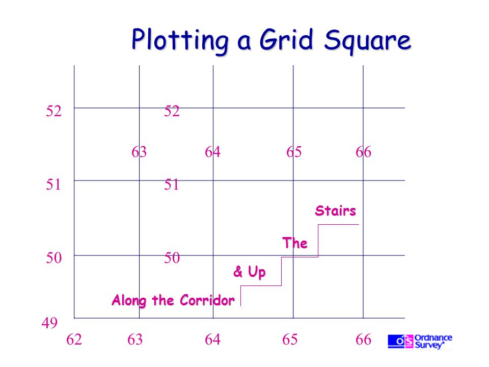 Plotting a Grid Square 52. 52. 63. 64. 65. 66. 51. 51. Stairs. The. 50. 50. & Up. Along the Corridor.
