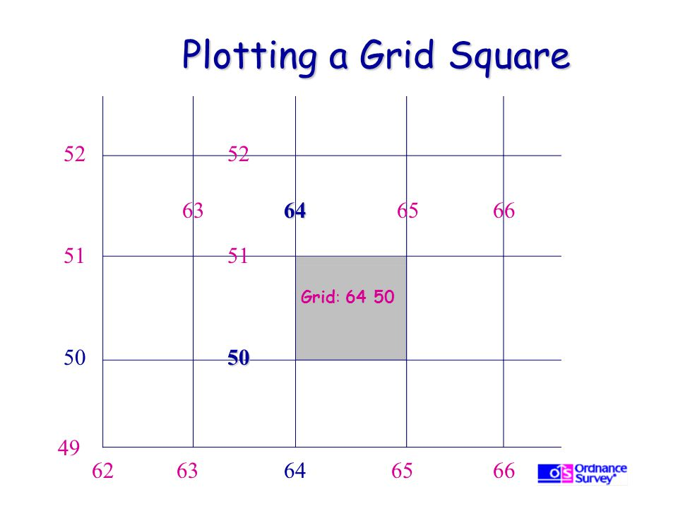 Plotting a Grid Square 52 52 63 64 65 66 51 51 Grid: 64 50 50 50 49 62 63 64 65 66