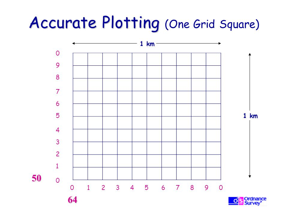 Accurate Plotting (One Grid Square)