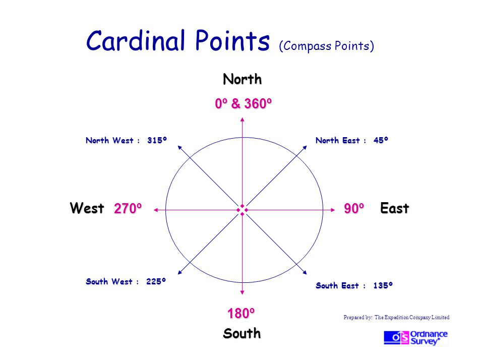 Cardinal Points (Compass Points)
