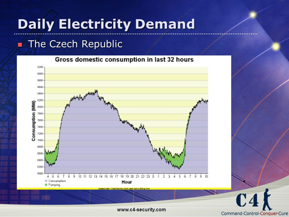 Daily Electricity Demand