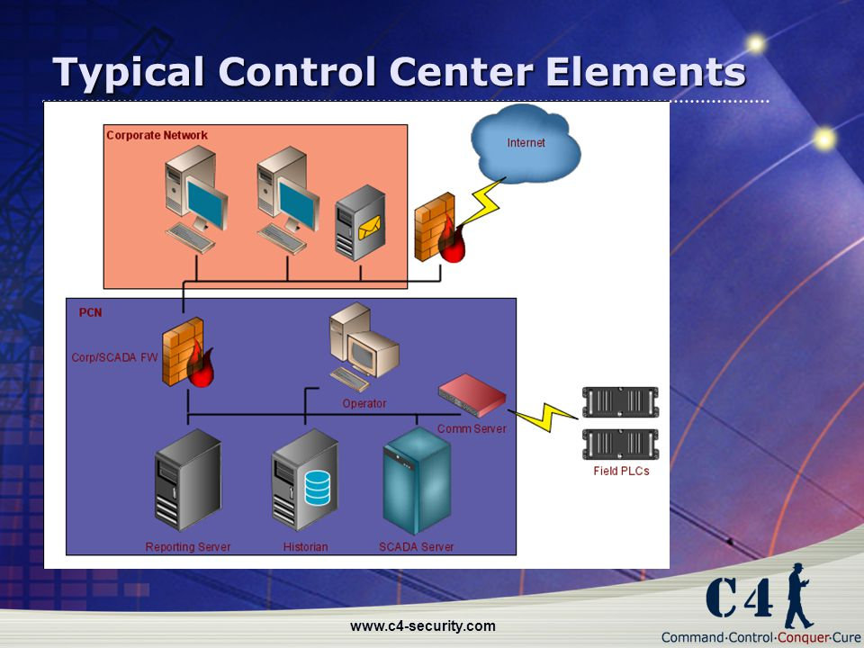 Typical Control Center Elements