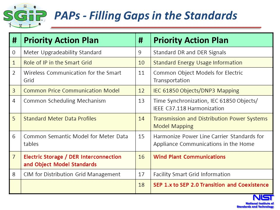 PAPs - Filling Gaps in the Standards