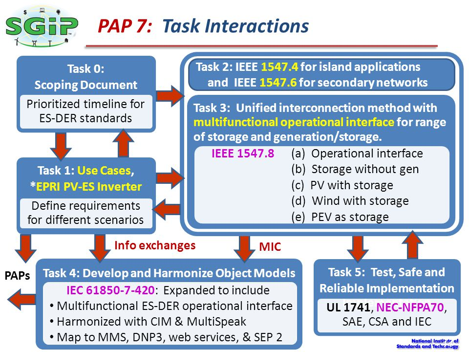 PAP 7: Task Interactions