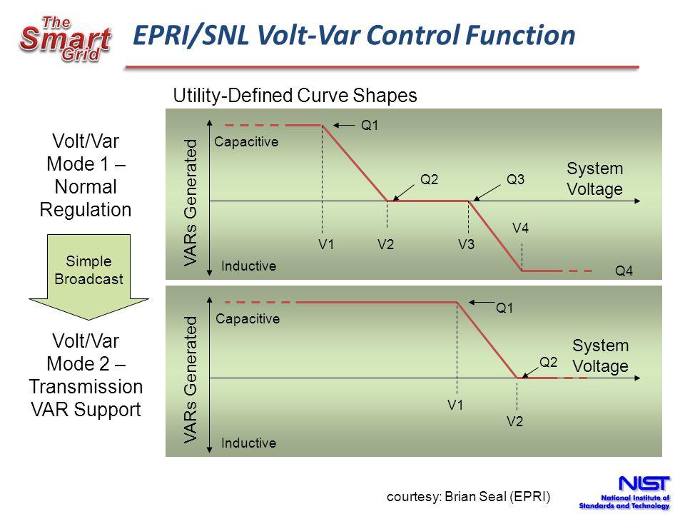 EPRI/SNL Volt-Var Control Function