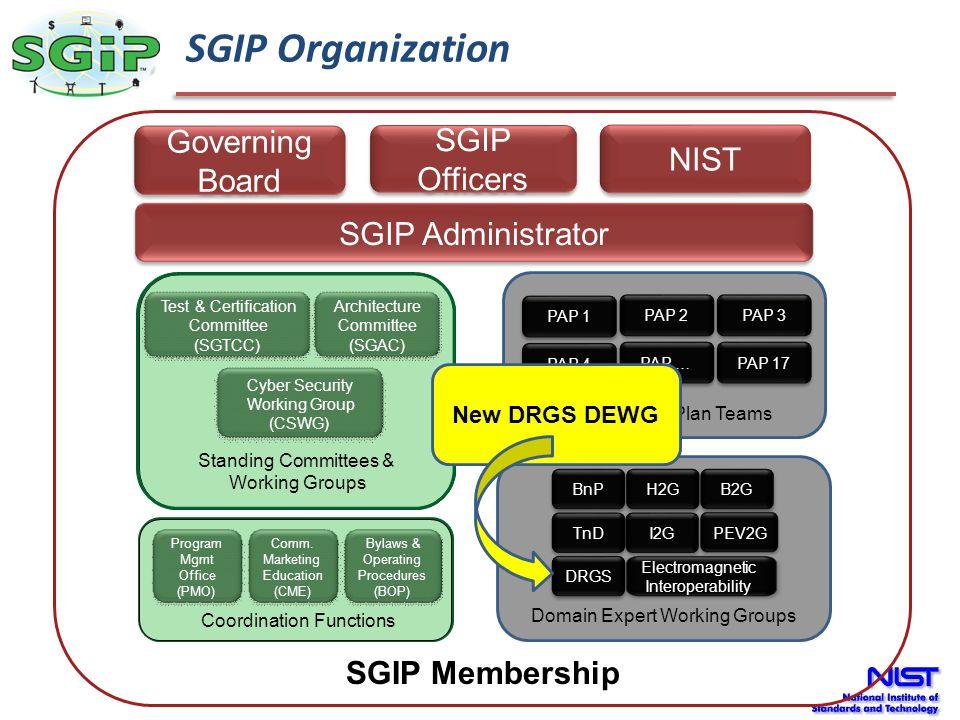 SGIP Organization Governing Board SGIP Officers NIST