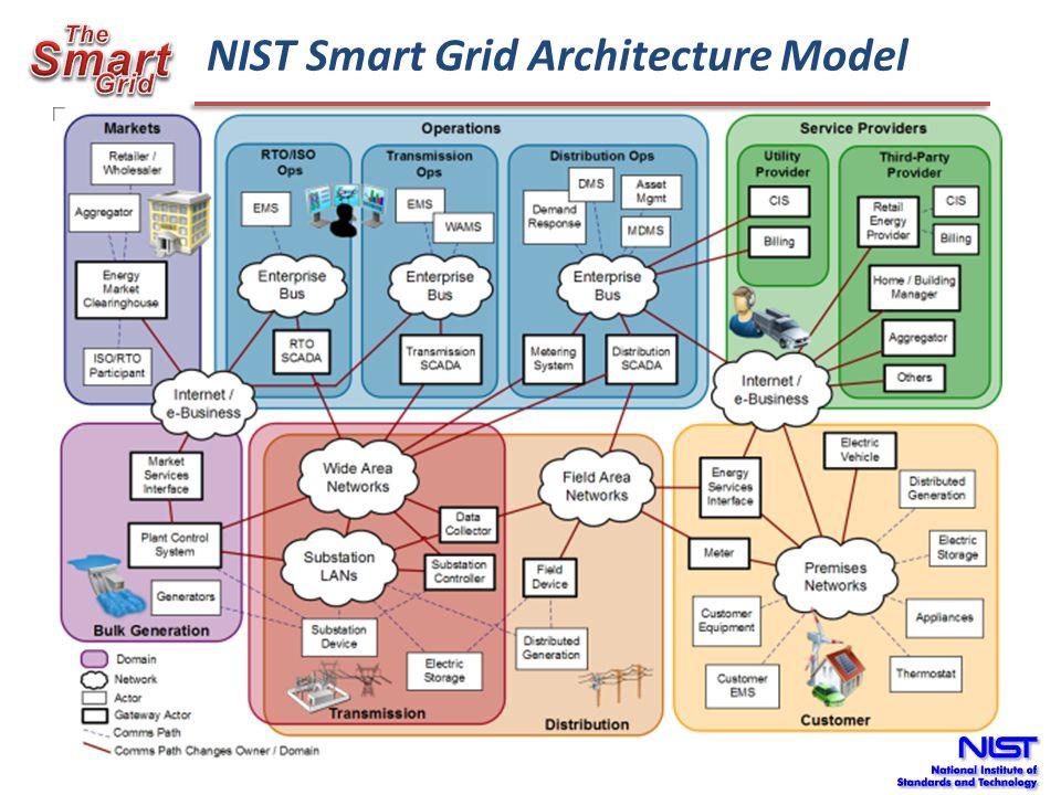 NIST Smart Grid Architecture Model