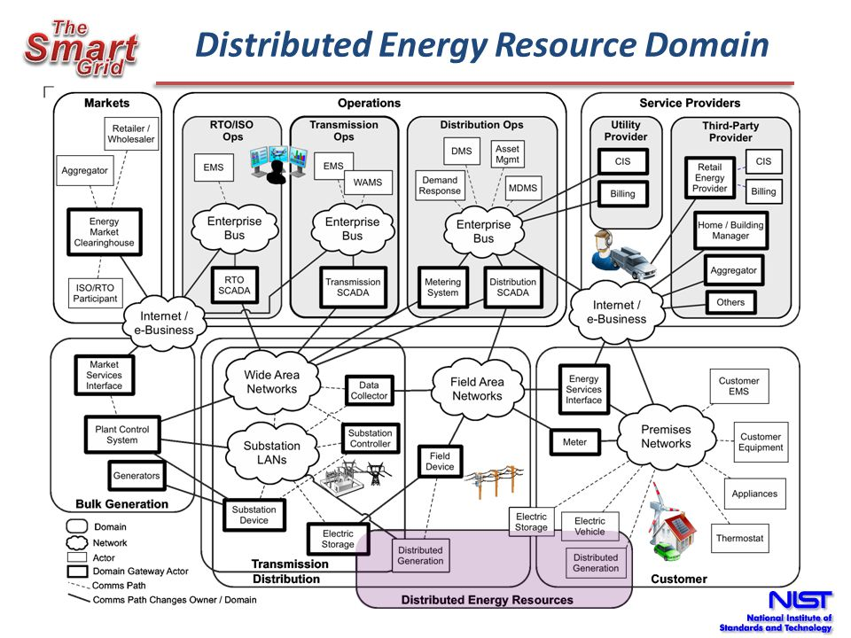 Distributed Energy Resource Domain