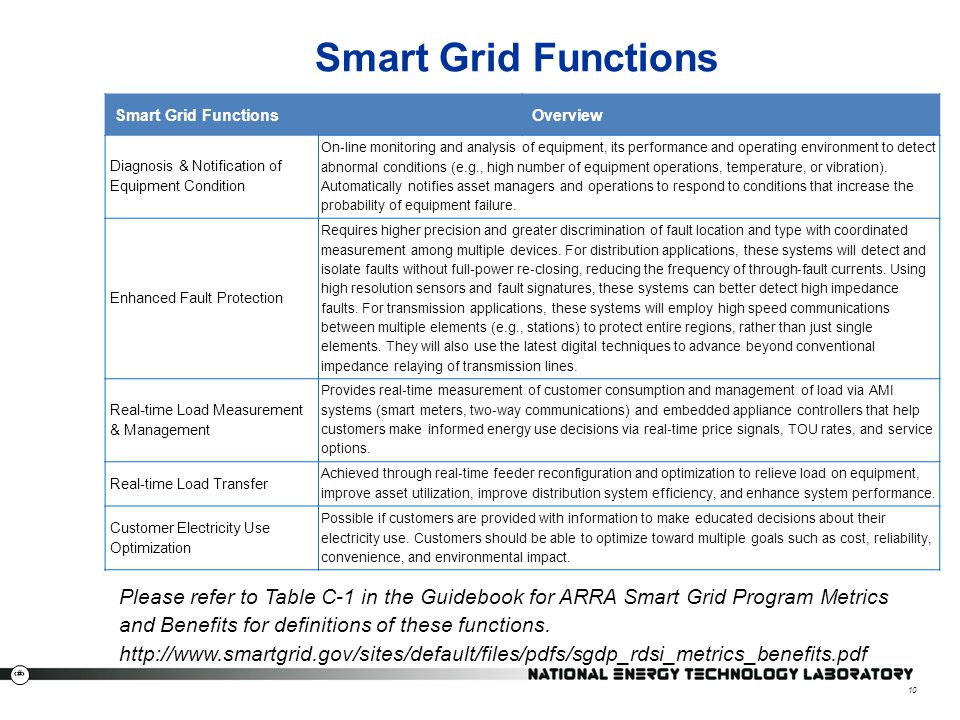 Smart Grid Functions Smart Grid Functions. Overview. Diagnosis & Notification of Equipment Condition.