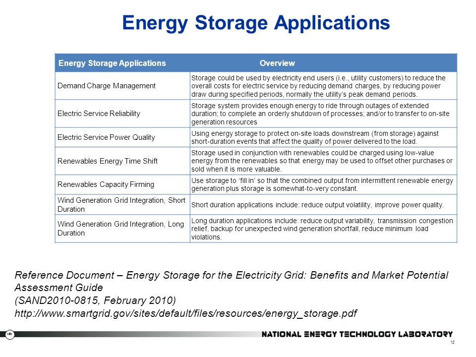 Energy Storage Applications