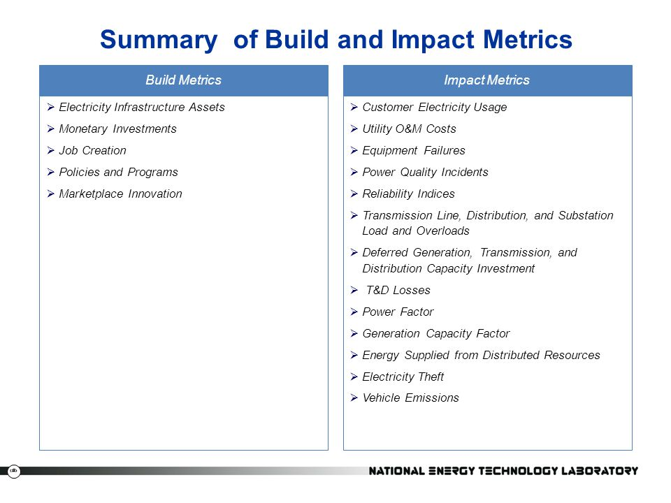 Summary of Build and Impact Metrics