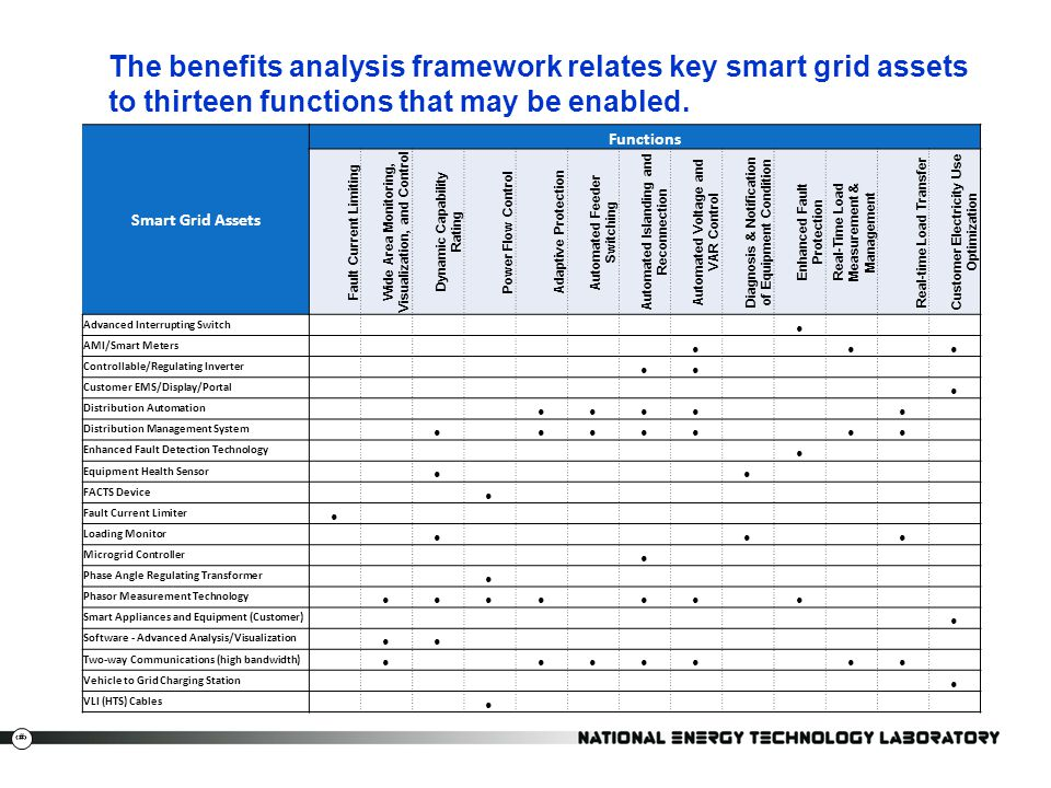 The benefits analysis framework relates key smart grid assets to thirteen functions that may be enabled.