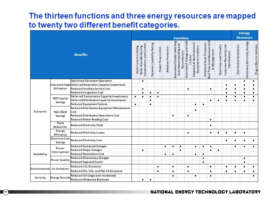 The thirteen functions and three energy resources are mapped to twenty two different benefit categories.