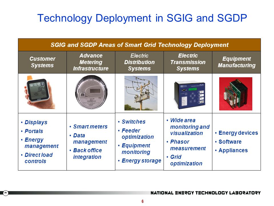 Technology Deployment in SGIG and SGDP