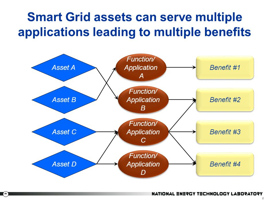 Smart Grid assets can serve multiple applications leading to multiple benefits
