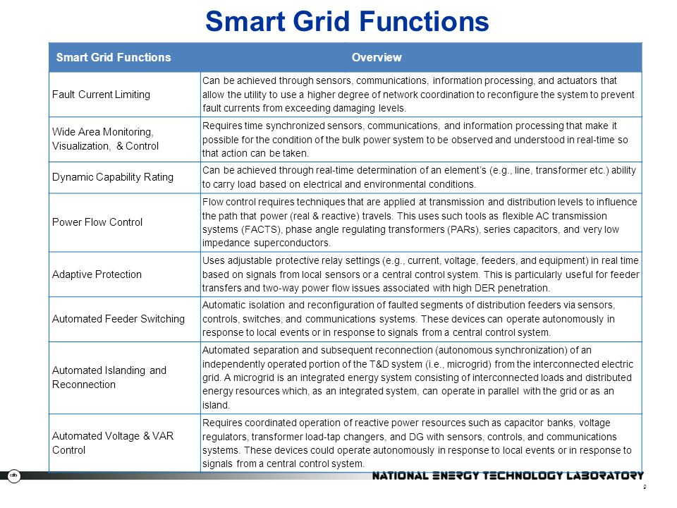 Smart Grid Functions Smart Grid Functions Overview