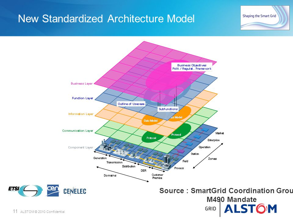 New Standardized Architecture Model