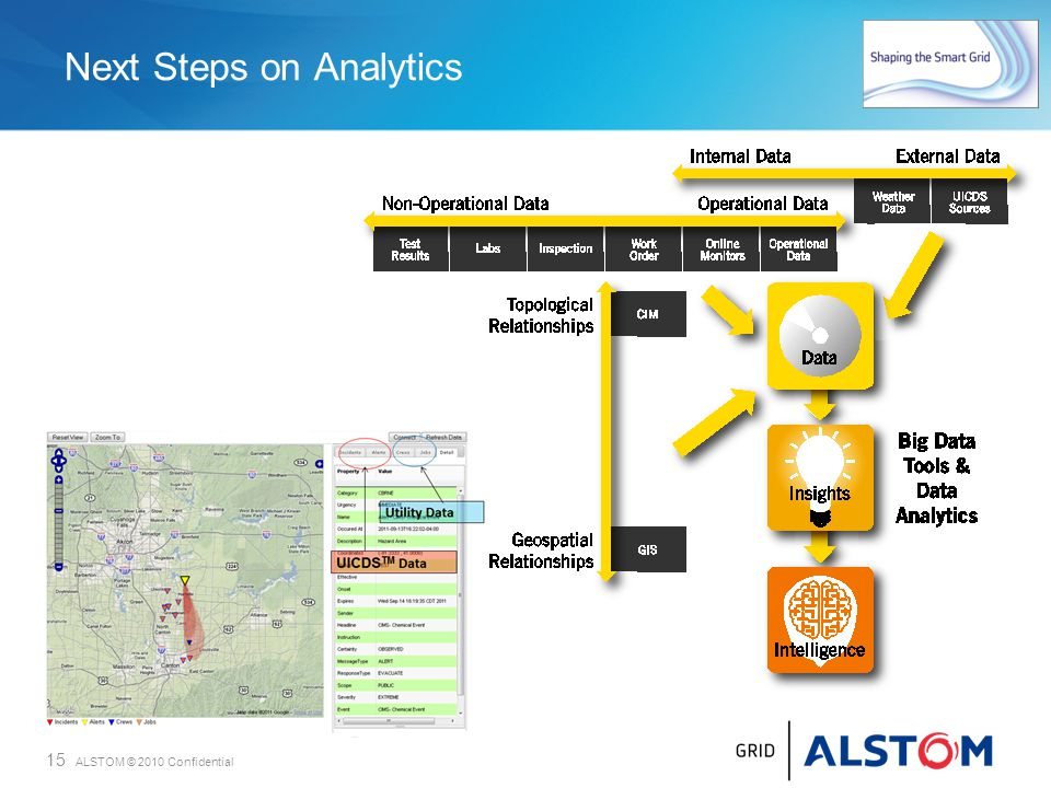 Next Steps on Analytics