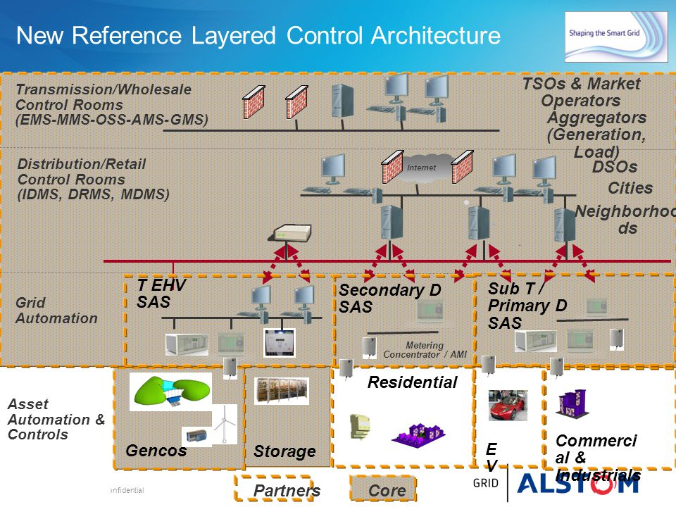 New Reference Layered Control Architecture