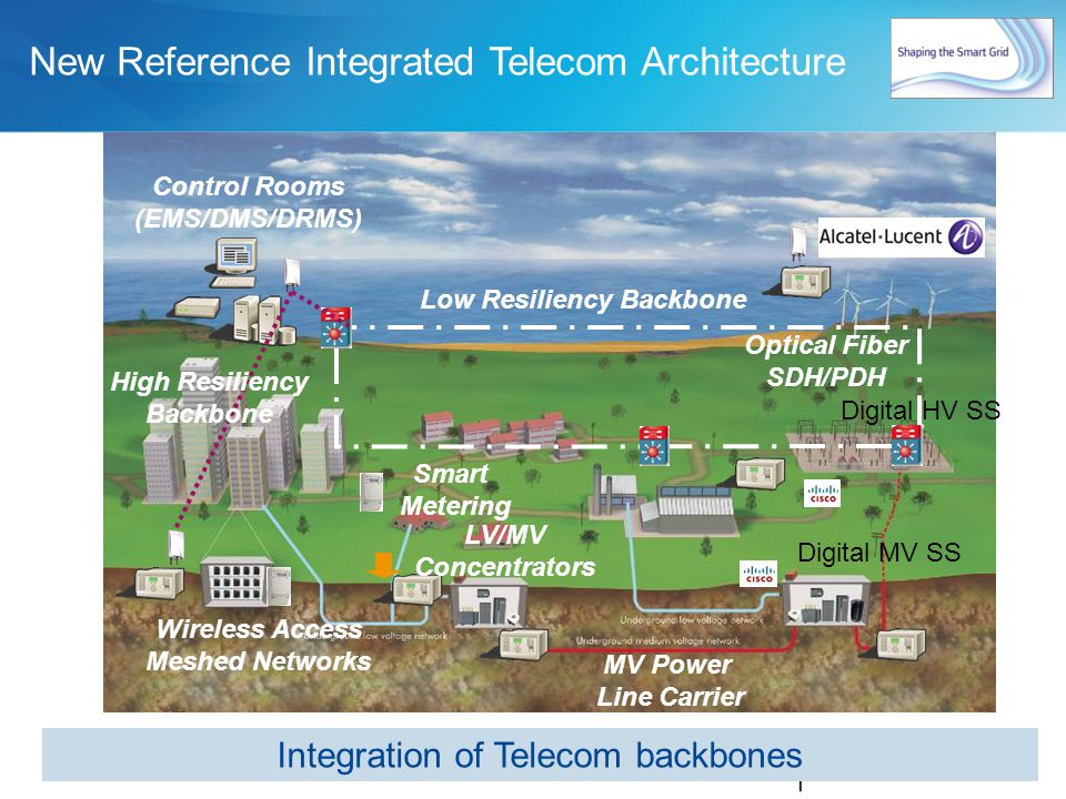 New Reference Integrated Telecom Architecture