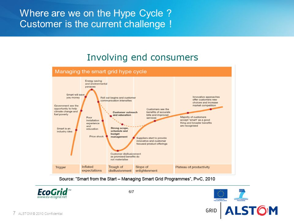 Where are we on the Hype Cycle Customer is the current challenge !