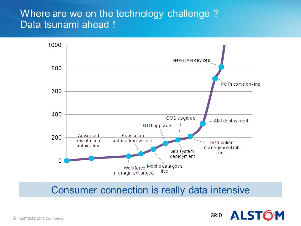 Where are we on the technology challenge Data tsunami ahead !