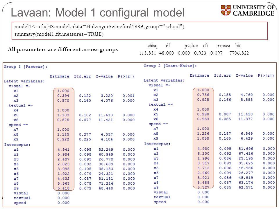 Lavaan: Model 1 configural model