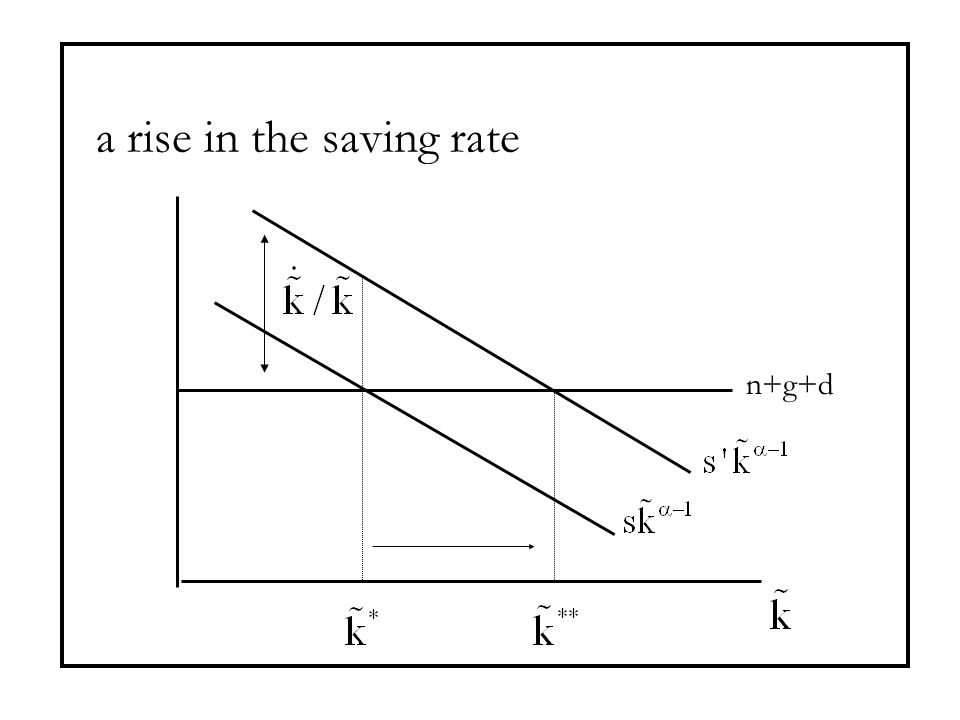 a rise in the saving rate