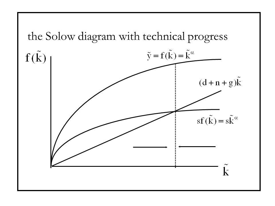 the Solow diagram with technical progress