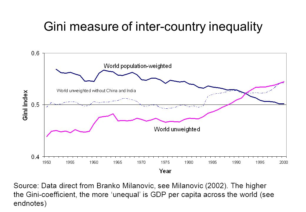 Gini measure of inter-country inequality