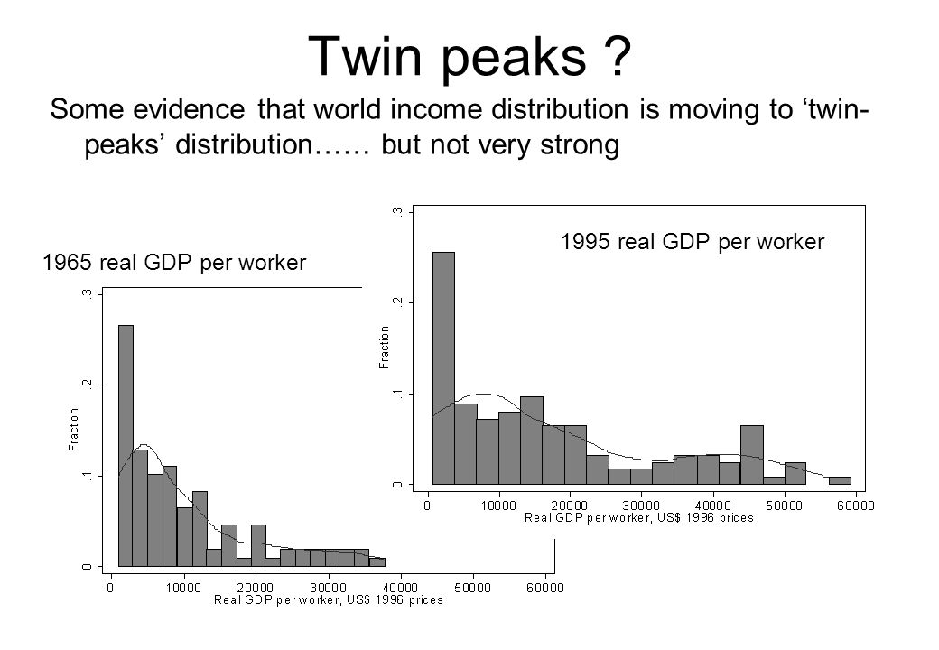 Twin peaks Some evidence that world income distribution is moving to 'twin-peaks' distribution…… but not very strong.