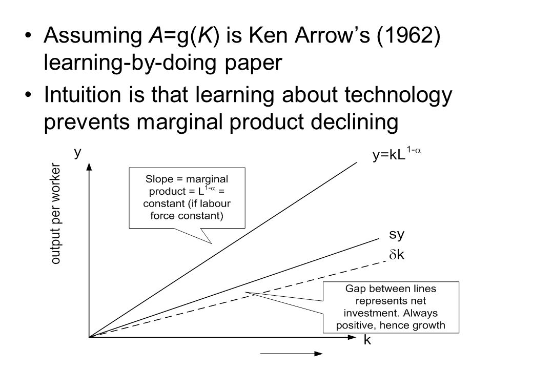 Assuming A=g(K) is Ken Arrow's (1962) learning-by-doing paper