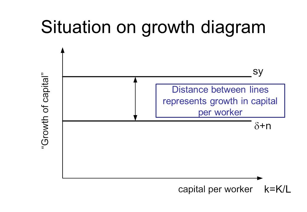 Situation on growth diagram