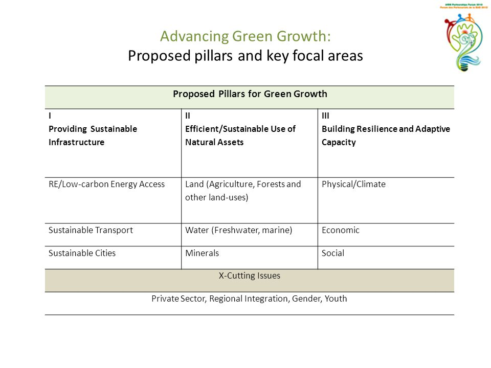 Advancing Green Growth: Proposed pillars and key focal areas